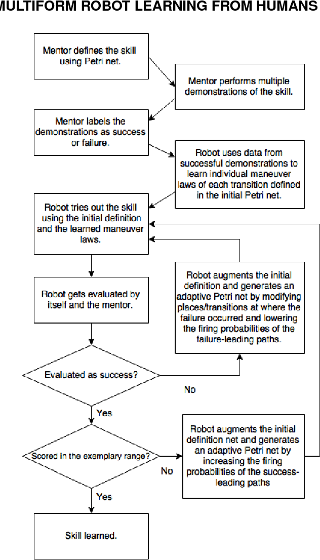 Figure 2 for Multiform Adaptive Robot Skill Learning from Humans