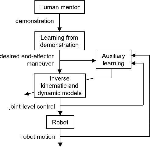 Figure 4 for Multiform Adaptive Robot Skill Learning from Humans