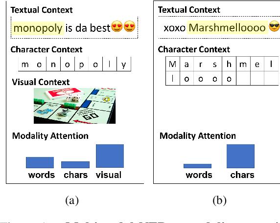 Figure 1 for Multimodal Named Entity Recognition for Short Social Media Posts