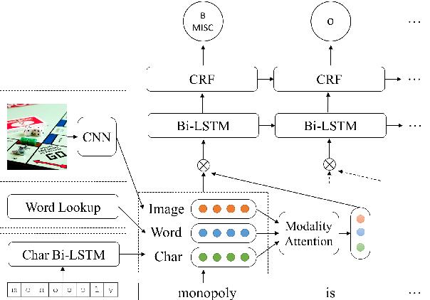 Figure 3 for Multimodal Named Entity Recognition for Short Social Media Posts