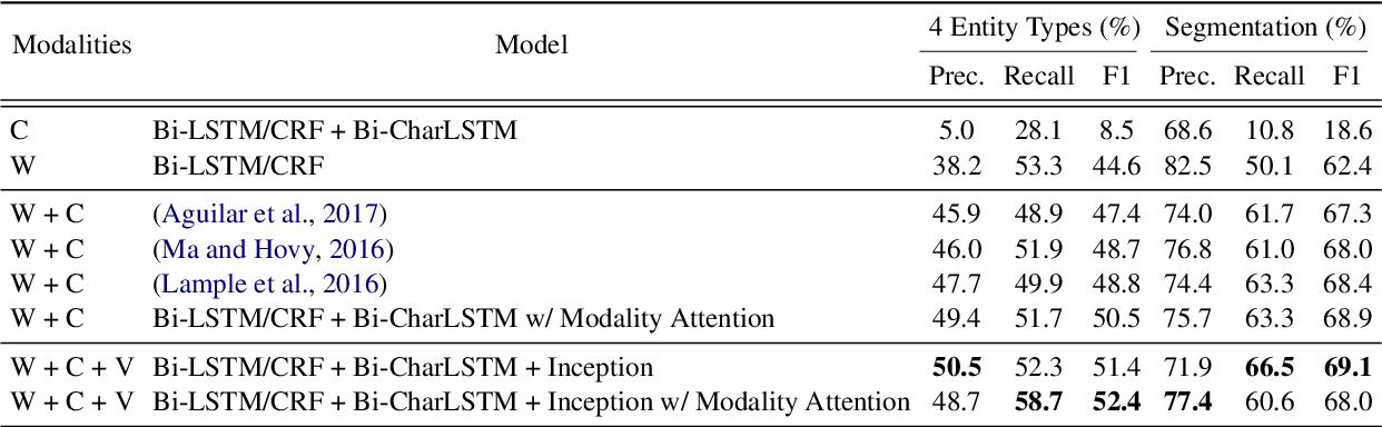 Figure 2 for Multimodal Named Entity Recognition for Short Social Media Posts