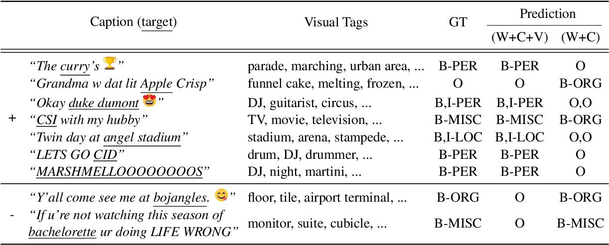 Figure 4 for Multimodal Named Entity Recognition for Short Social Media Posts