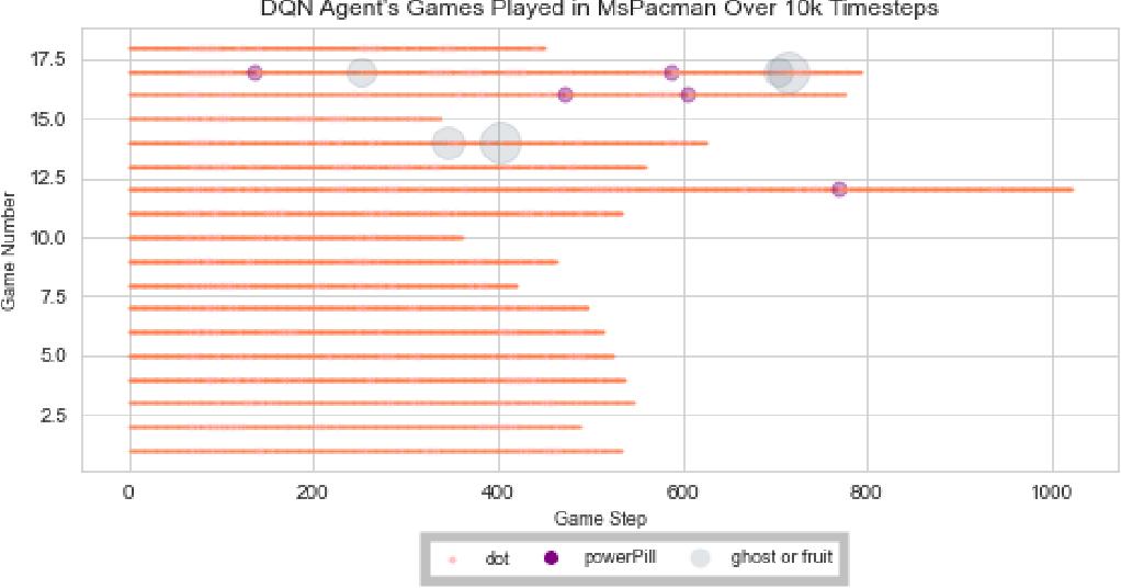 Figure 2 for The Atari Data Scraper