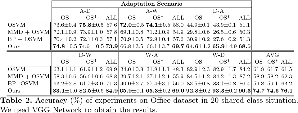 Figure 4 for Open Set Domain Adaptation by Backpropagation