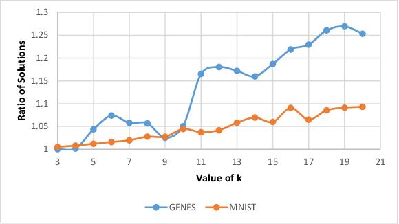 Figure 1 for Composable Core-sets for Determinant Maximization: A Simple Near-Optimal Algorithm