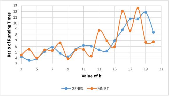 Figure 2 for Composable Core-sets for Determinant Maximization: A Simple Near-Optimal Algorithm