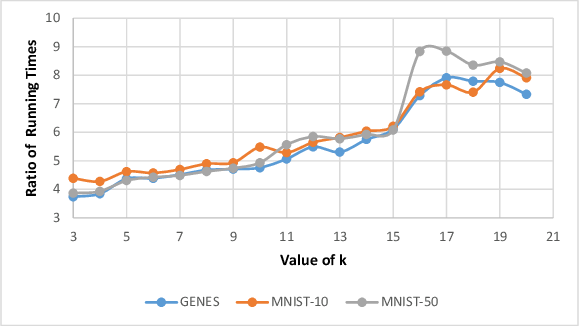 Figure 4 for Composable Core-sets for Determinant Maximization: A Simple Near-Optimal Algorithm