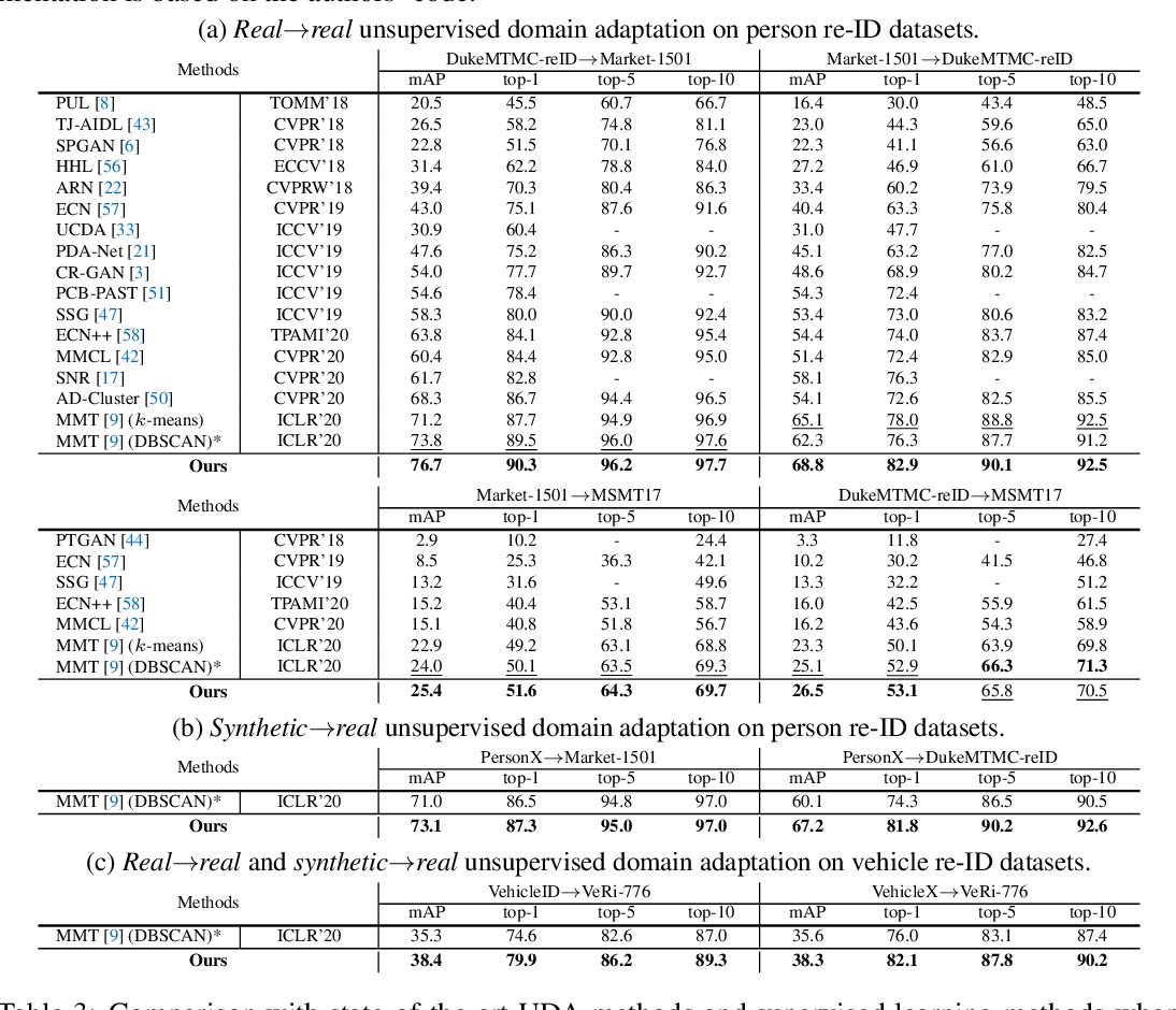 Figure 4 for Self-paced Contrastive Learning with Hybrid Memory for Domain Adaptive Object Re-ID