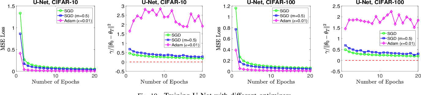 Figure 2 for Neural Network Training Techniques Regularize Optimization Trajectory: An Empirical Study