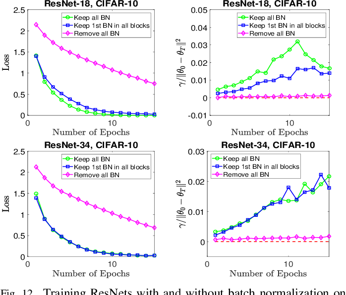 Figure 4 for Neural Network Training Techniques Regularize Optimization Trajectory: An Empirical Study