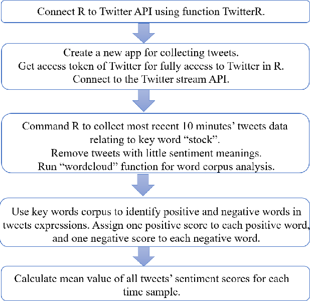 Figure 1 for A Novel Twitter Sentiment Analysis Model with Baseline Correlation for Financial Market Prediction with Improved Efficiency