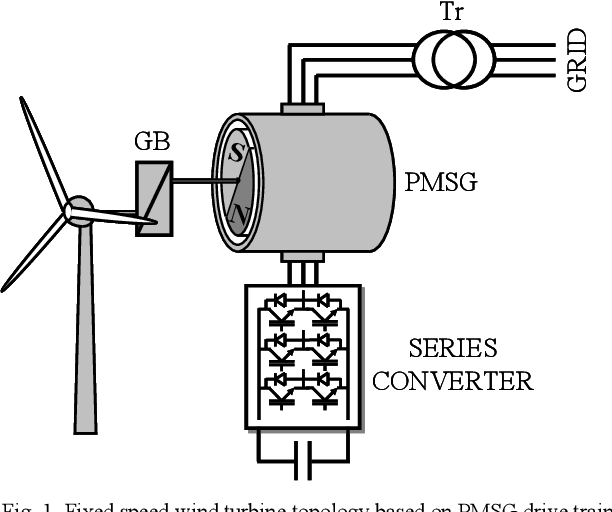 Fixed Speed Wind Turbine Topology Based On Actively Damped Pmsg