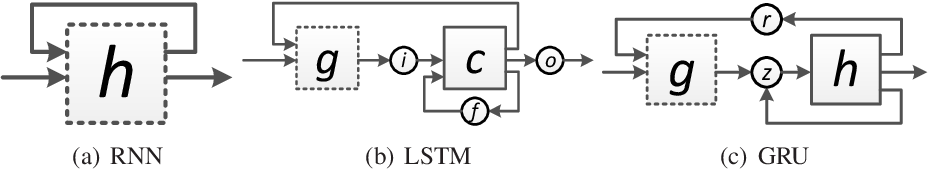 Figure 1 for Recurrent Dropout without Memory Loss