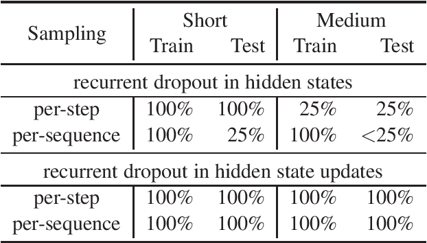 Figure 2 for Recurrent Dropout without Memory Loss