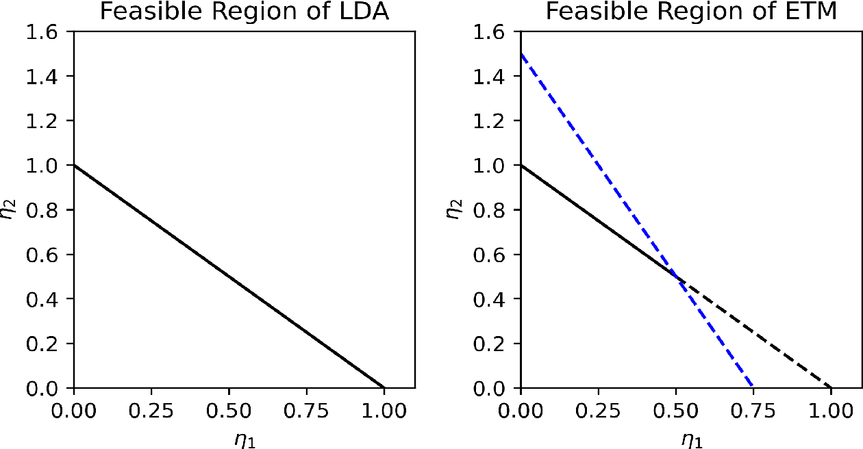 Figure 2 for Exclusive Topic Modeling