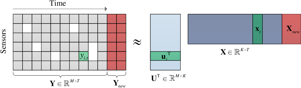 Figure 1 for Incremental Bayesian tensor learning for structural monitoring data imputation and response forecasting