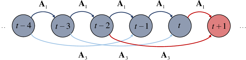 Figure 2 for Incremental Bayesian tensor learning for structural monitoring data imputation and response forecasting