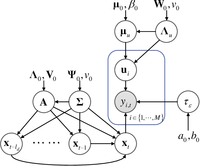 Figure 3 for Incremental Bayesian tensor learning for structural monitoring data imputation and response forecasting