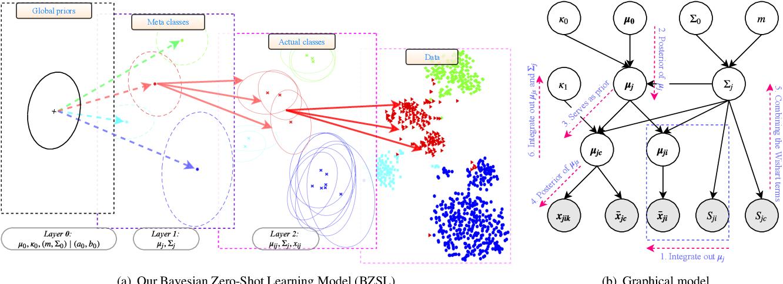 Figure 3 for Bayesian Zero-Shot Learning