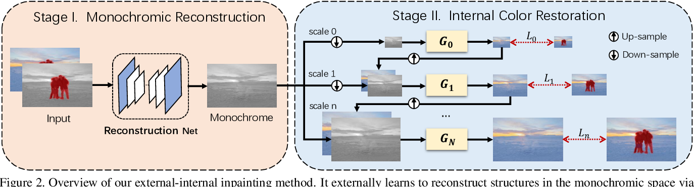 Figure 3 for Image Inpainting with External-internal Learning and Monochromic Bottleneck