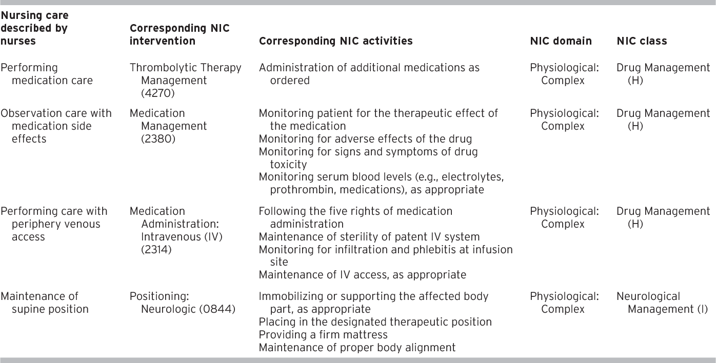 Cross Mapping Between the Priority Nursing Care for Stroke Patients