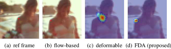 Figure 1 for FDAN: Flow-guided Deformable Alignment Network for Video Super-Resolution
