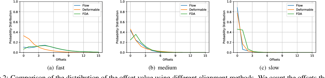 Figure 3 for FDAN: Flow-guided Deformable Alignment Network for Video Super-Resolution