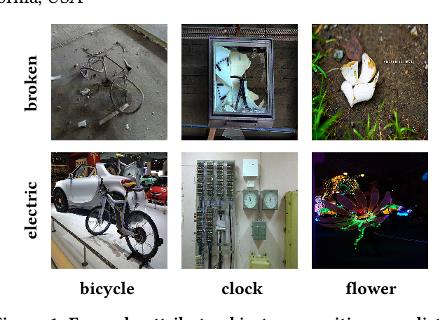 Figure 1 for Large-Scale Attribute-Object Compositions