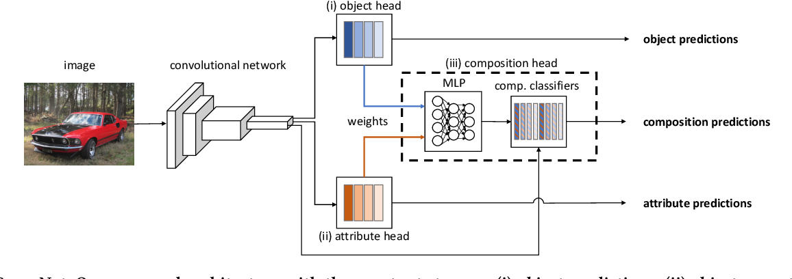 Figure 3 for Large-Scale Attribute-Object Compositions