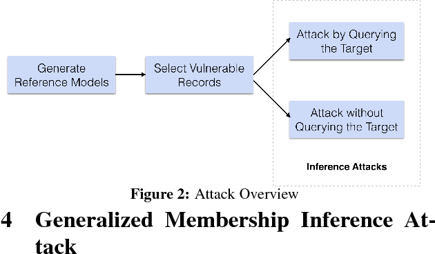 Figure 3 for Understanding Membership Inferences on Well-Generalized Learning Models