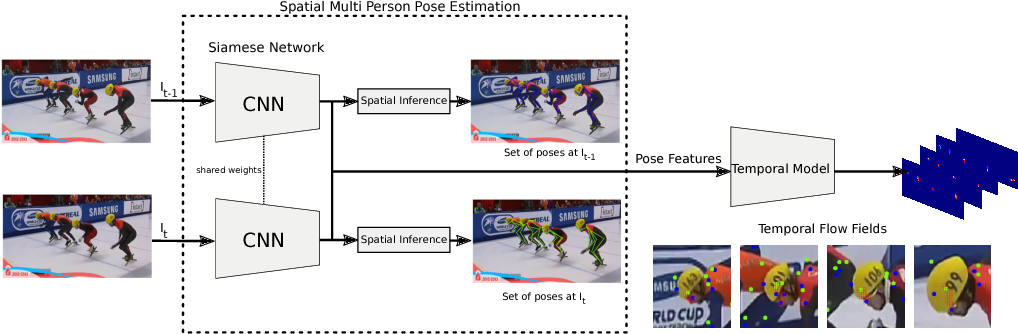 Figure 1 for Joint Flow: Temporal Flow Fields for Multi Person Tracking