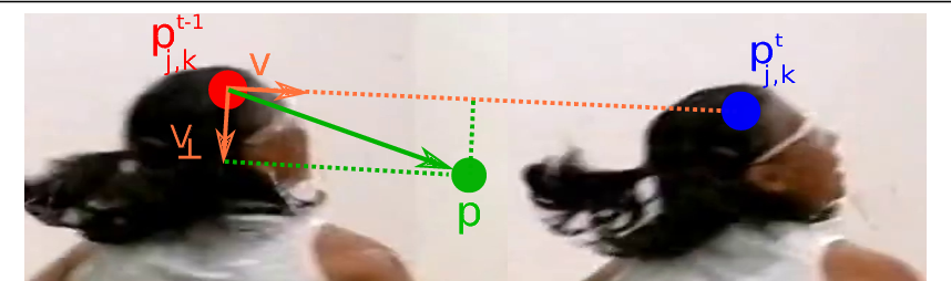 Figure 3 for Joint Flow: Temporal Flow Fields for Multi Person Tracking