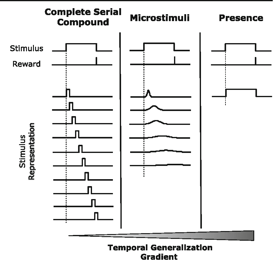 Figure 4 From Evaluating The Td Model Of Classical Conditioning