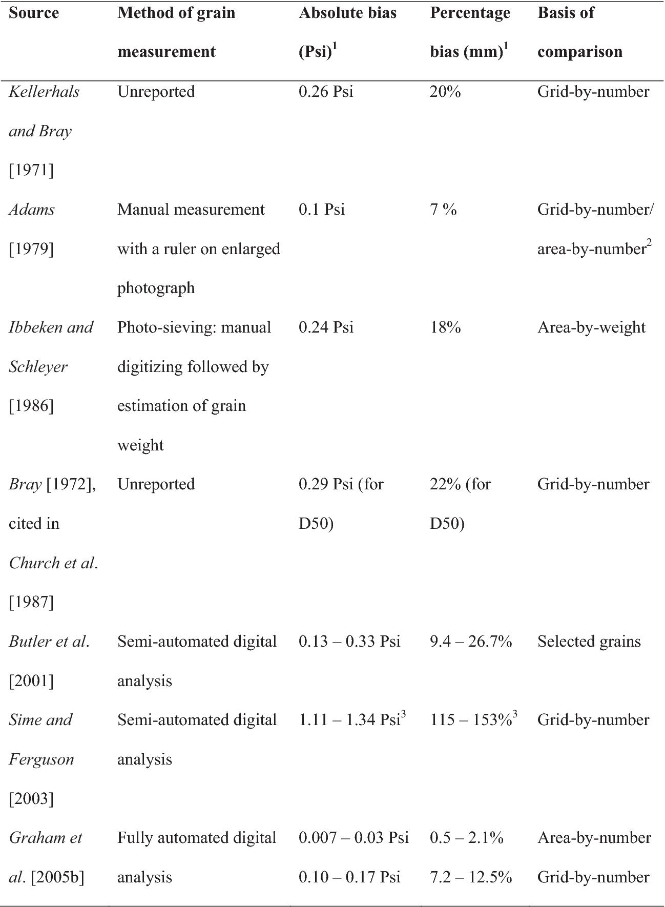 PDF] Maximizing the accuracy of image-based surface sediment