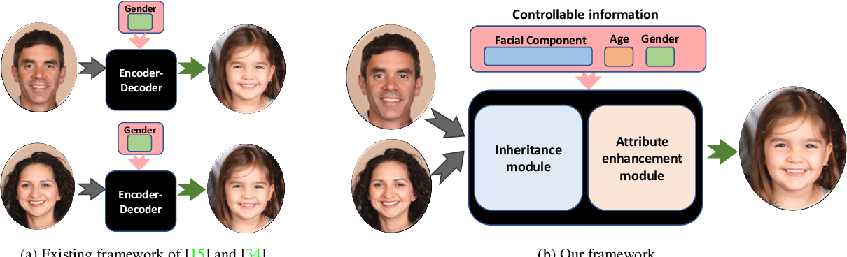 Figure 3 for Controllable Descendant Face Synthesis