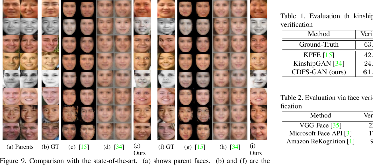 Figure 2 for Controllable Descendant Face Synthesis