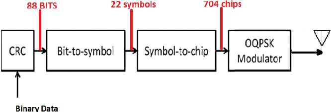 Figure 2 from efficient ieee 802154 zigbee standard hardware basic block diagram of zigbee transmitter 10 ccuart Image collections