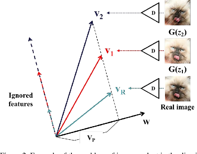 Figure 3 for A Simple yet Effective Way for Improving the Performance of GANs