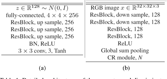 Figure 2 for A Simple yet Effective Way for Improving the Performance of GANs