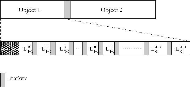 Fig. 2. Structure of the bitstream for the 3D/2D object-based MLZC coding scheme.