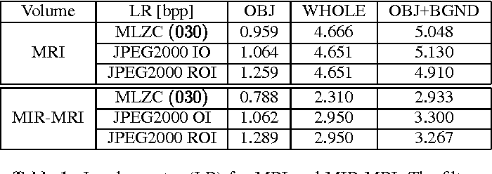 Table 1. Lossless rates (LR) for MRI and MIR-MRI. The filter is , . Pure spatial conditioning has been used for the MLZC LPL-PROG mode.