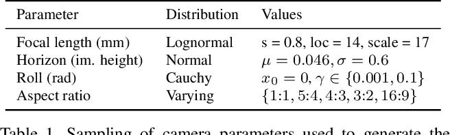 Figure 2 for A Perceptual Measure for Deep Single Image Camera Calibration