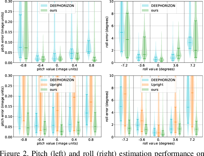 Figure 3 for A Perceptual Measure for Deep Single Image Camera Calibration