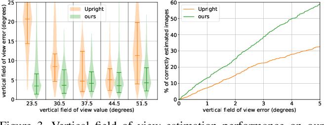 Figure 4 for A Perceptual Measure for Deep Single Image Camera Calibration