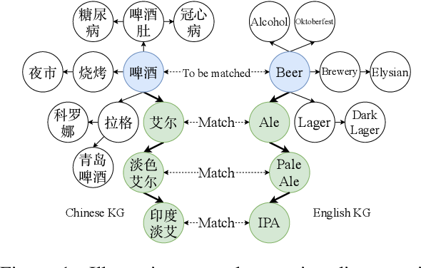 Figure 1 for Cross-lingual Entity Alignment with Adversarial Kernel Embedding and Adversarial Knowledge Translation