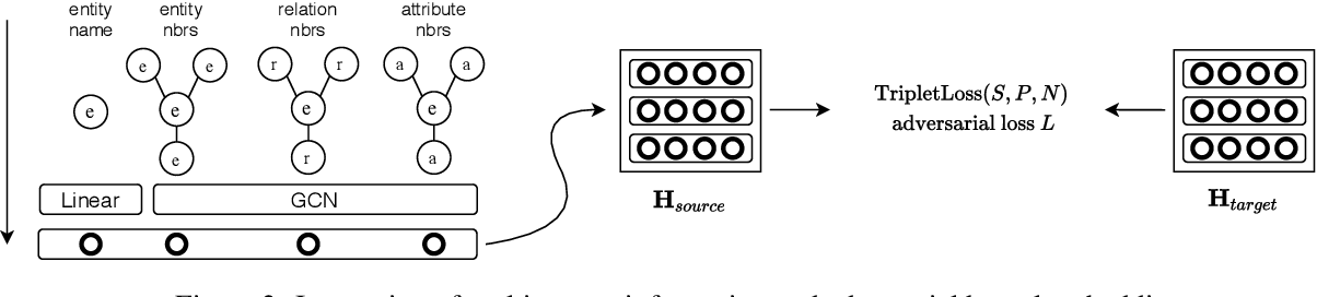 Figure 3 for Cross-lingual Entity Alignment with Adversarial Kernel Embedding and Adversarial Knowledge Translation