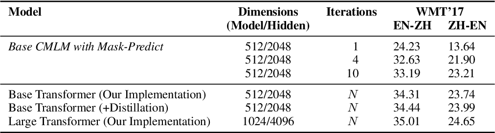 Figure 3 for Constant-Time Machine Translation with Conditional Masked Language Models