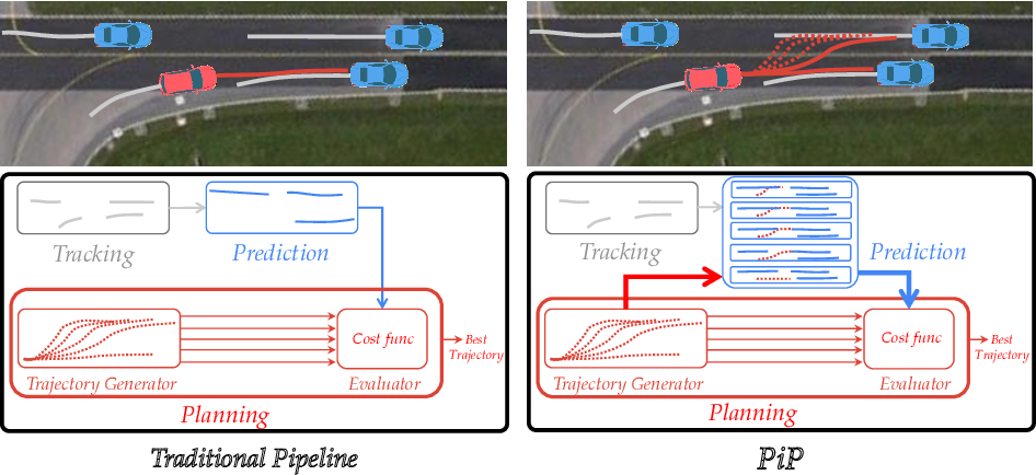 Figure 1 for PiP: Planning-informed Trajectory Prediction for Autonomous Driving
