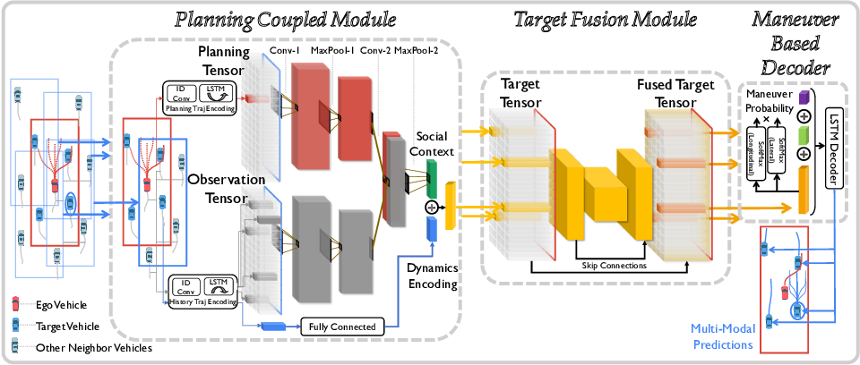 Figure 3 for PiP: Planning-informed Trajectory Prediction for Autonomous Driving