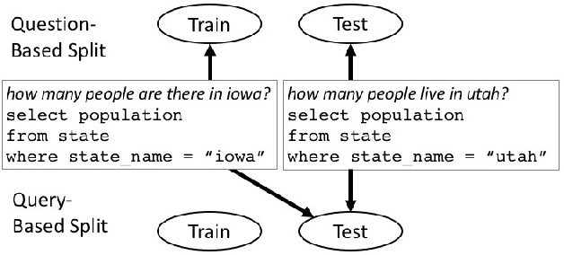 Figure 1 for Improving Text-to-SQL Evaluation Methodology
